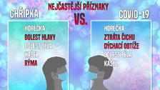 Porovnání nejčastějších příznaků chřipky a koronaviru.